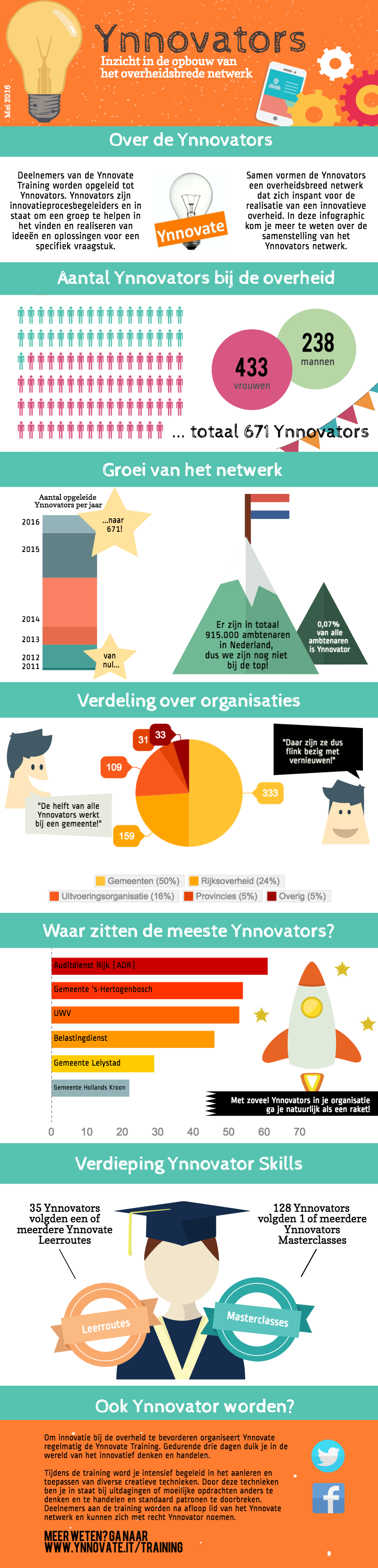 Ynnovators-Infographic-Mei-2016